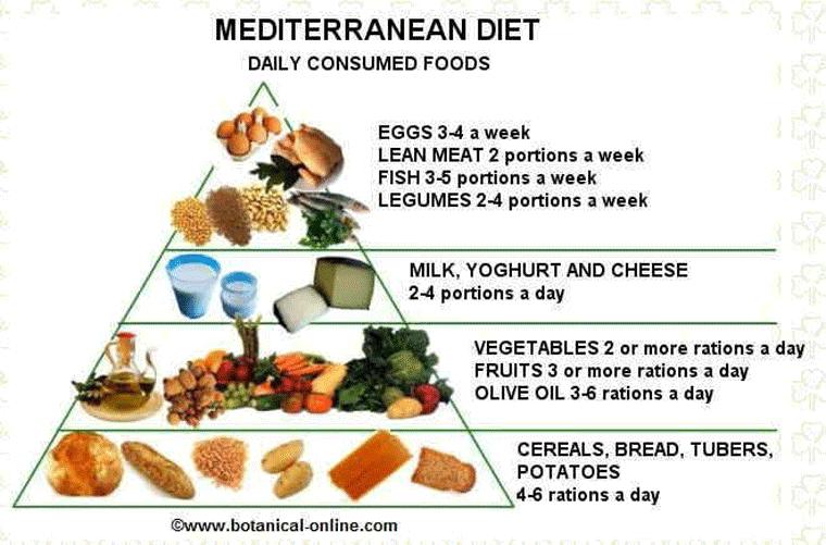 mediteranska-dieta
